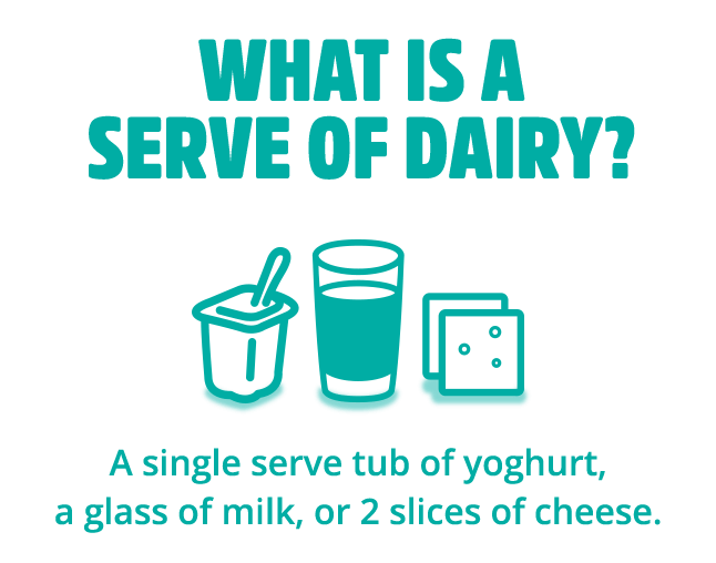 What is a serve of dairy?